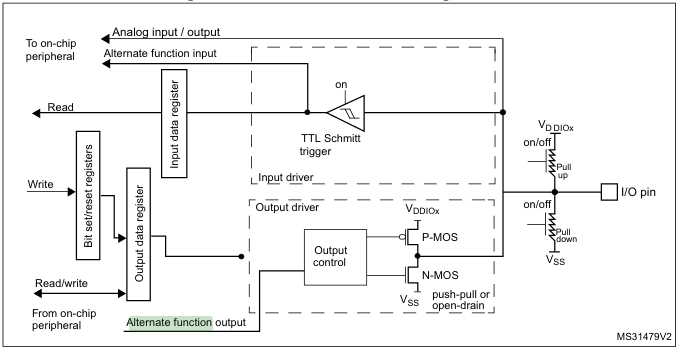 Screenshots of alternate function circuit diagram for the STM32F0