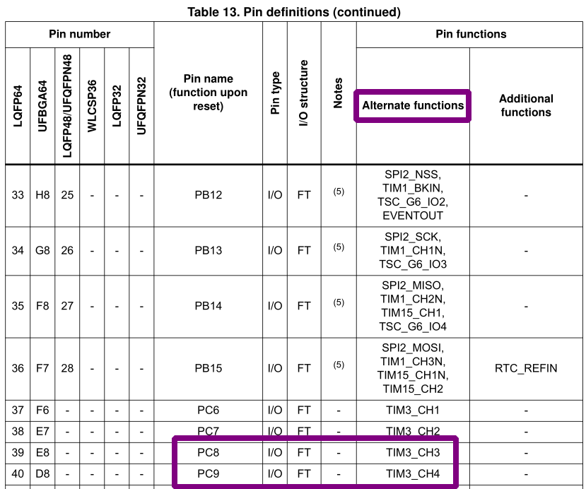 Screenshot of alternate function pin definition table for STM32F0